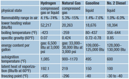 Natural Gas Conversion Factors